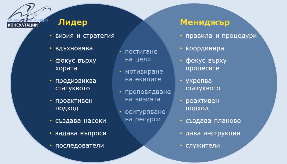 бизнес лидер и мениджър разлики Академия за лидери, бизнес консултации, бизнес консултанти